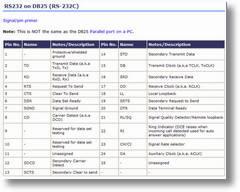 RS232 Pinout